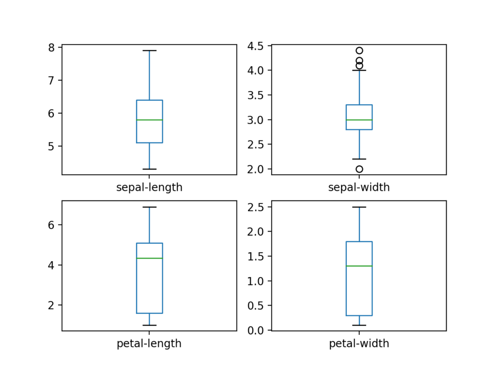 Iris Flowers数据集的每个输入变量的箱线图