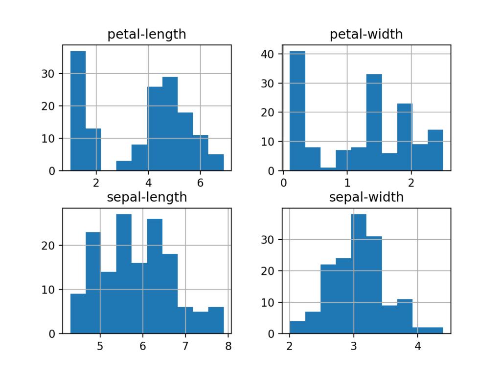 Iris Flowers数据集的每个输入变量的直方图