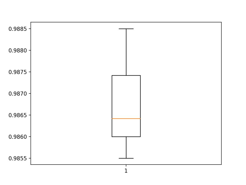 使用k倍交叉验证评估基线模型的准确度得分的箱线图