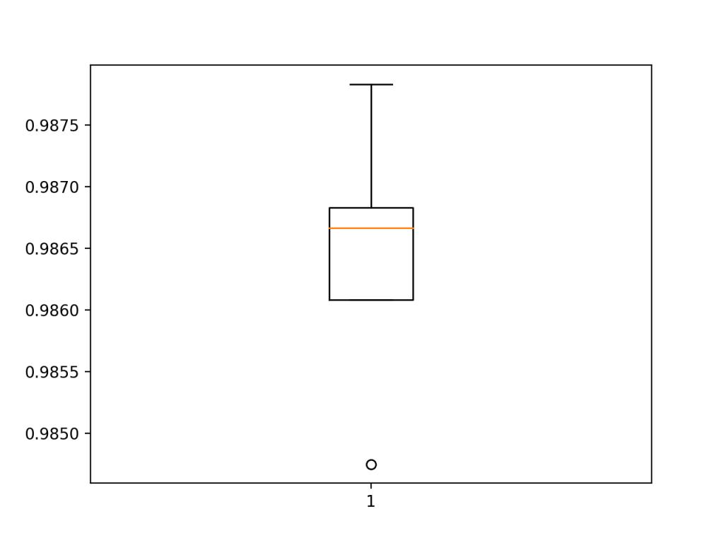 用k重交叉验证评估BatchNormalization模型准确度得分的箱线图