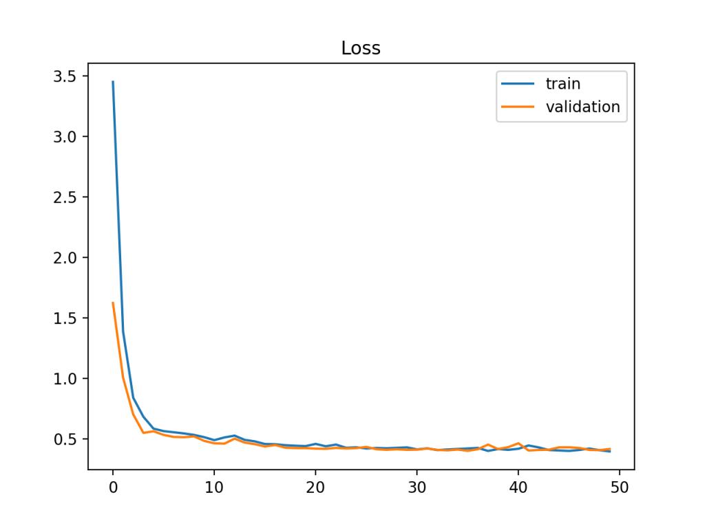 显示良好拟合的训练和验证学习曲线示例