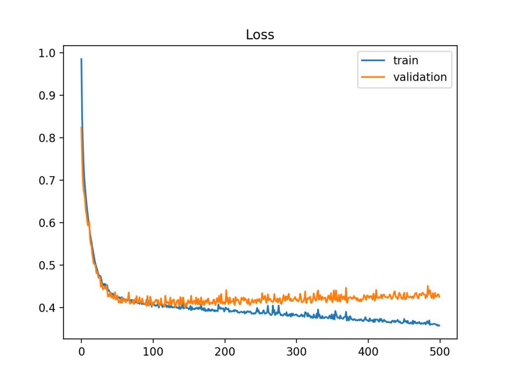 显示过拟合模型的训练和验证学习曲线示例