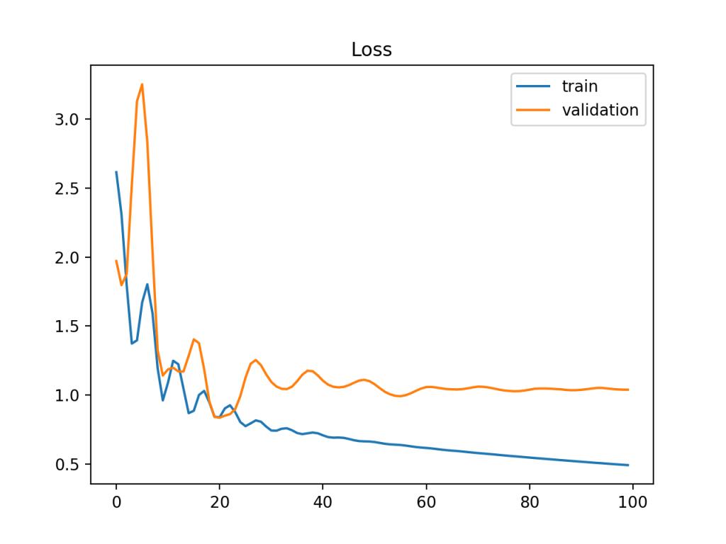 显示相对于验证数据集可能太小的训练数据集的训练和验证学习曲线示例