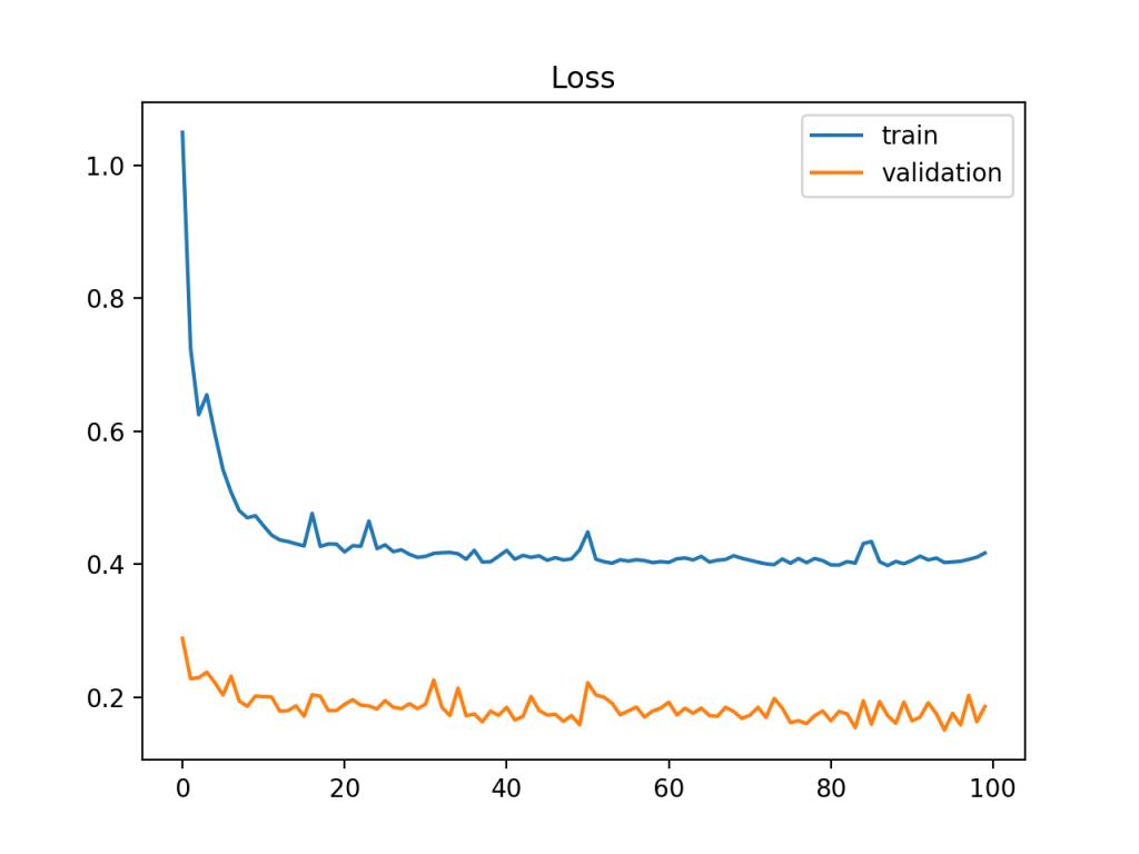 显示比训练数据集更容易预测的验证数据集的训练和验证学习曲线示例