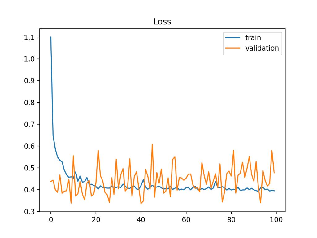 显示相对于训练数据集可能太小的验证数据集的训练和验证学习曲线示例