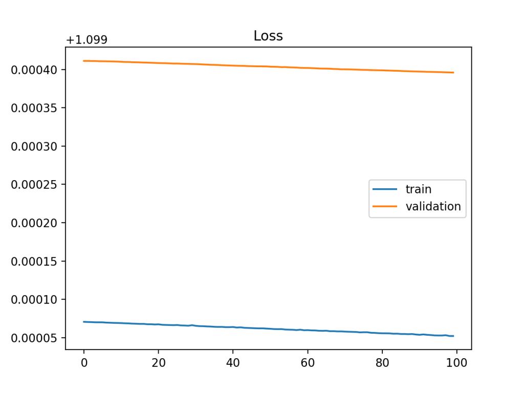 显示容量不足的欠拟合模型的训练学习曲线示例