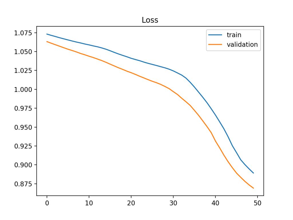 显示需要进一步培训的欠拟合模型的训练学习曲线示例