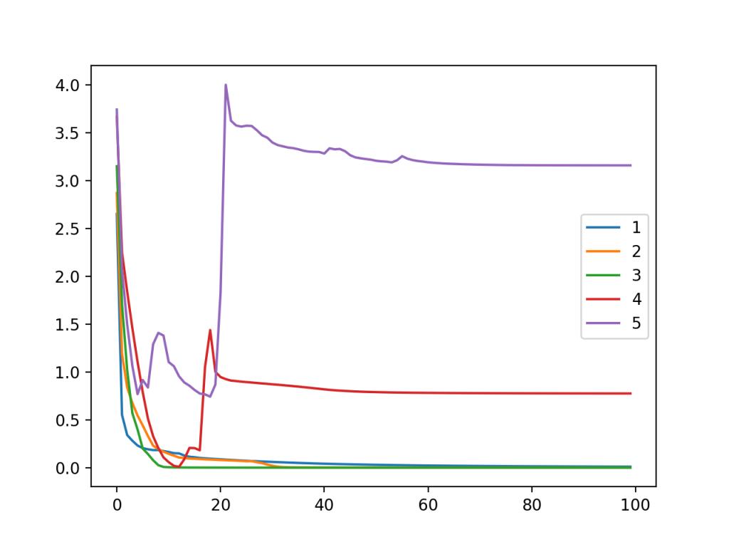 变模型层时斑点多类分类问题训练数据集上MLP交叉熵损失随训练时段变化的曲线图