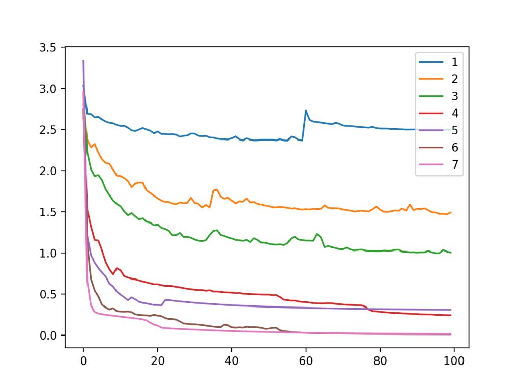 模型节点变化时斑点多类分类问题训练数据集上MLP交叉熵损失随训练时段变化的线图
