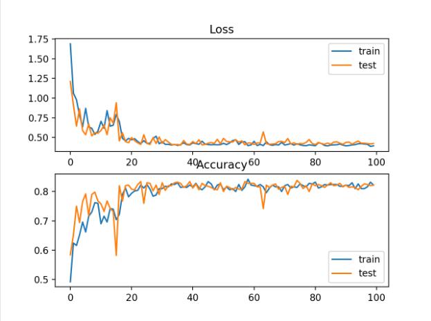 斑点多类分类问题训练历时交叉熵损失与分类精度的曲线图
