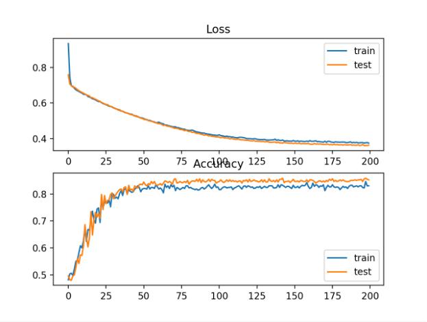 双圆二分类问题训练历时交叉熵损失与分类精度的曲线图