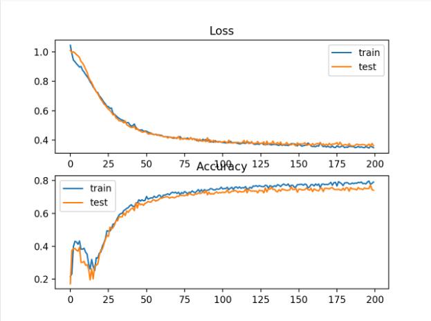 双圆二分类问题的铰链损耗和分类精度随训练历时变化的曲线图