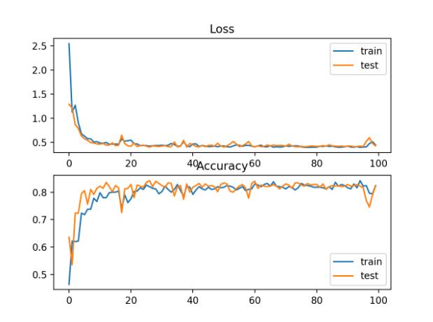 斑点多类分类问题KL散度损失和分类精度随训练周期变化的曲线图