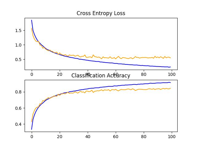 CIFAR-10数据集上数据增强基线模型学习曲线的直线图