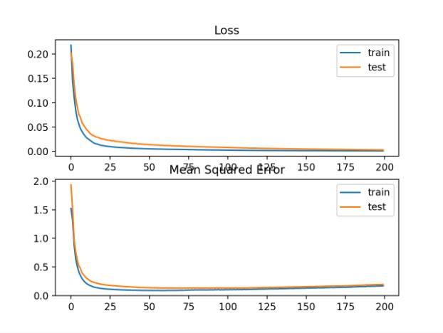 训练周期的均方对数误差损失和均方误差曲线图