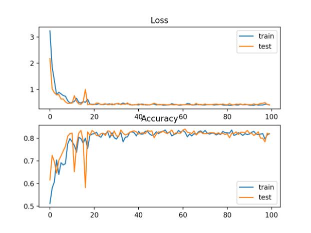 斑点多类分类问题稀疏交叉熵损失与分类精度随训练周期变化的曲线图