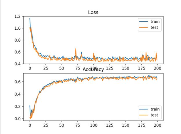 双圆二元分类问题铰链损失平方与分类精度训练历时的曲线图