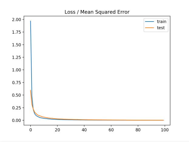 优化均方误差损失函数时训练时段均方误差损失的线图