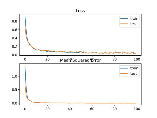 训练周期内平均绝对误差损失和均方误差曲线图