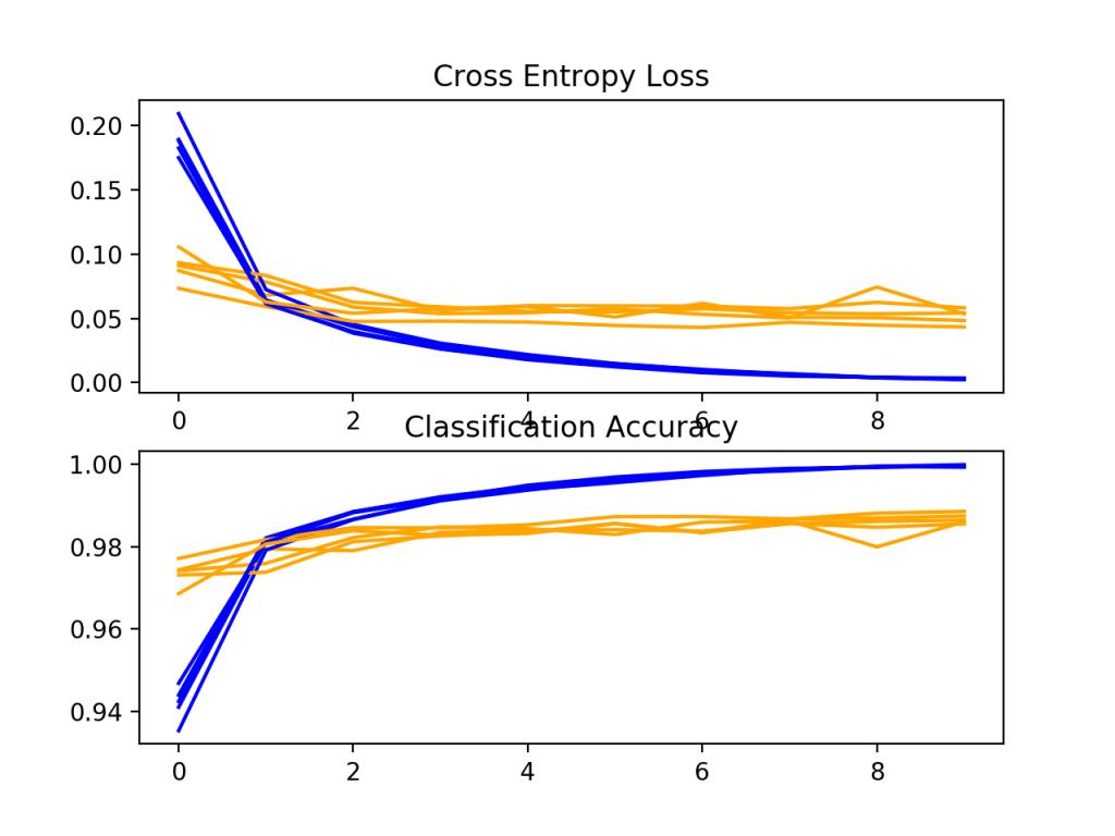 基线模型在k重交叉验证过程中的损失和精度学习曲线