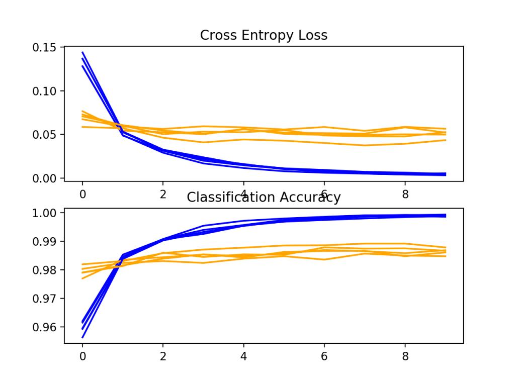 批次归一化模型在k重交叉验证过程中的损失和精度学习曲线