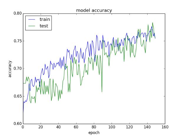 训练和验证数据集上模型精度的绘图
