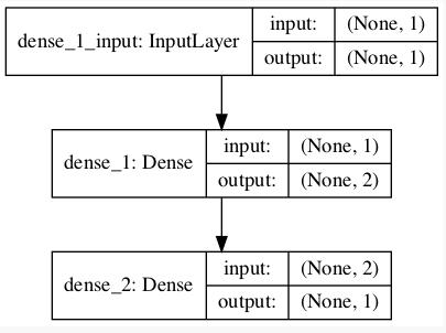 神经网络模型图的绘制