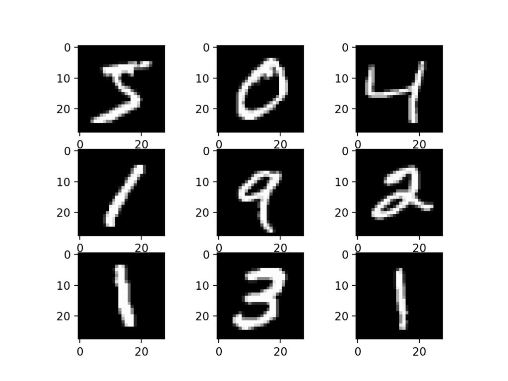 绘制MNIST数据集中的图像子集