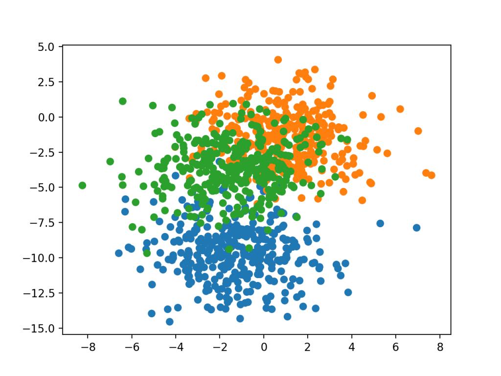 三类点按类值着色的BLOBS数据集散点图