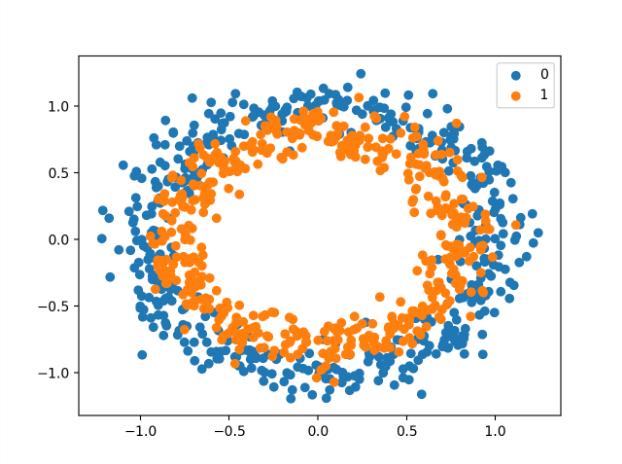 圆二分分类问题的数据集散点图