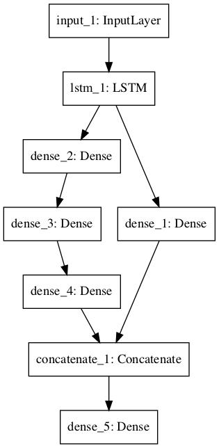 具有共享特征提取层的神经网络图