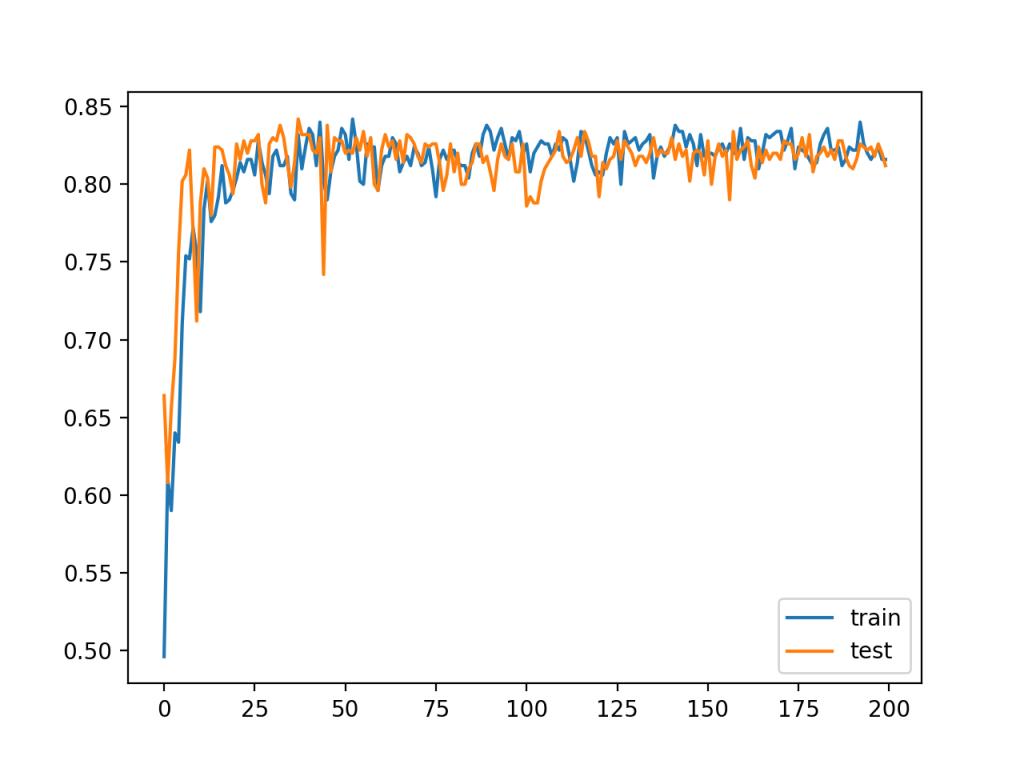 小批量梯度下降MLP拟合的训练分类精度直线图及测试集