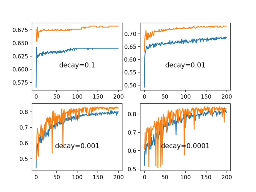 斑点分类问题中一组衰减率的训练曲线图和测试精度