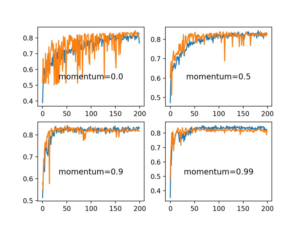 关于斑点分类问题的一组记忆的训练曲线图和测试精度
